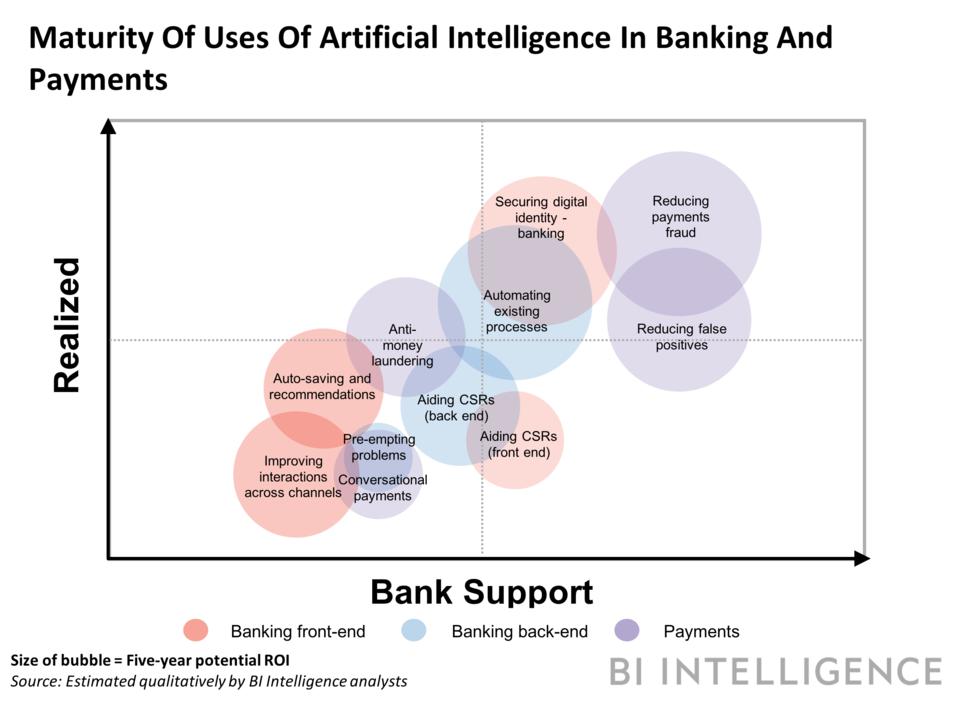 Como os bancos estão usando inteligência artificial e aprendizado de máquina para dinamizar o setor financeiro